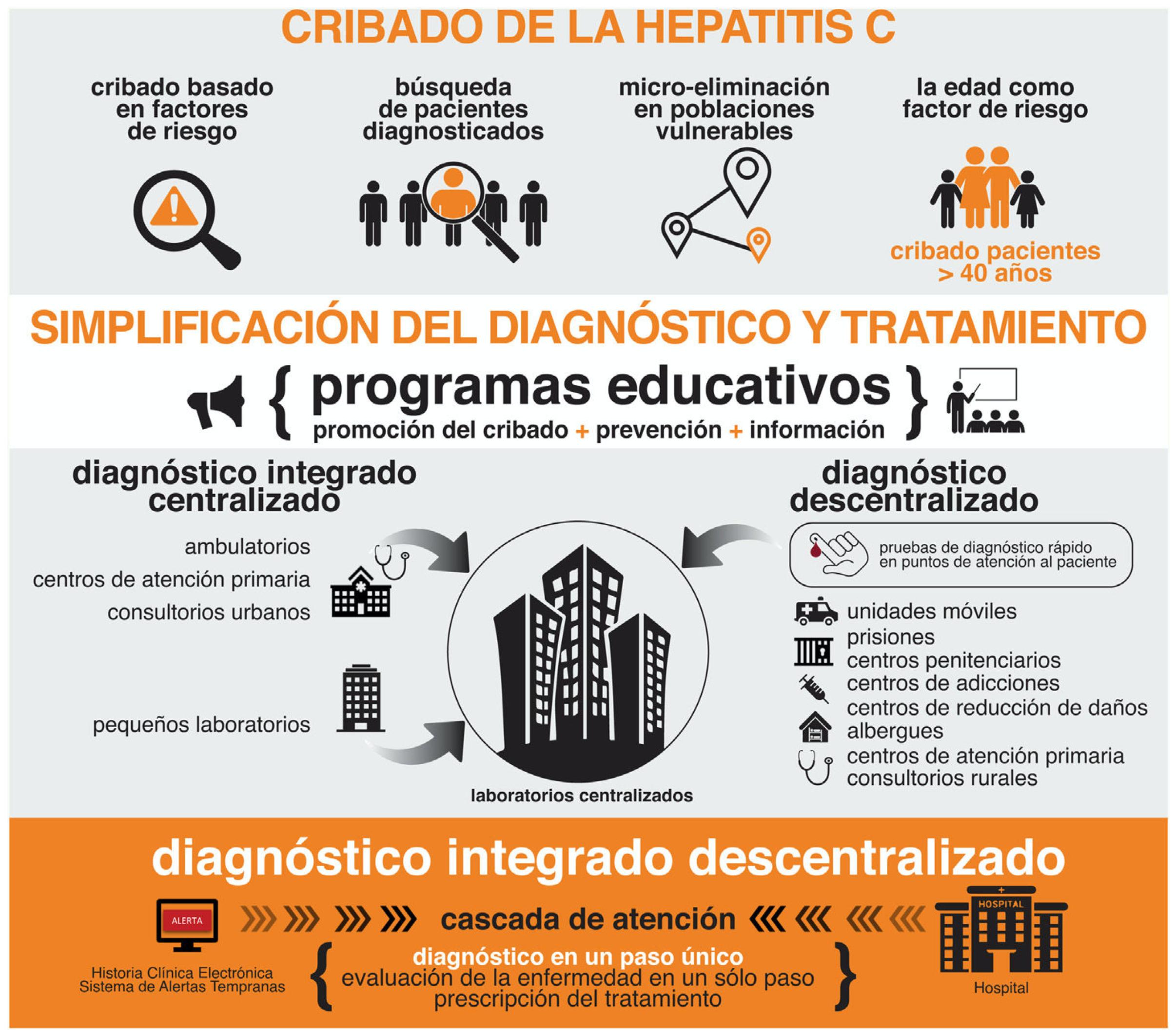 Eliminación de la hepatitis C. Documentode posicionamiento de la Asociación Española para el Estudio del Hígado (AEEH)