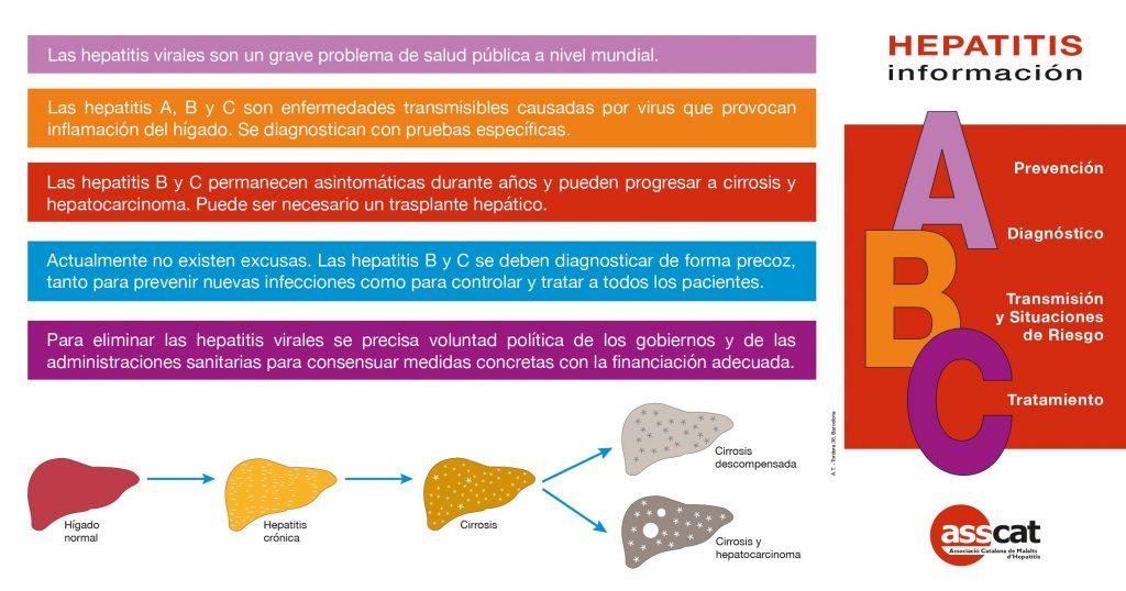 Nueva edición del Desplegable Informativo sobre las Hepatitis A, B y C