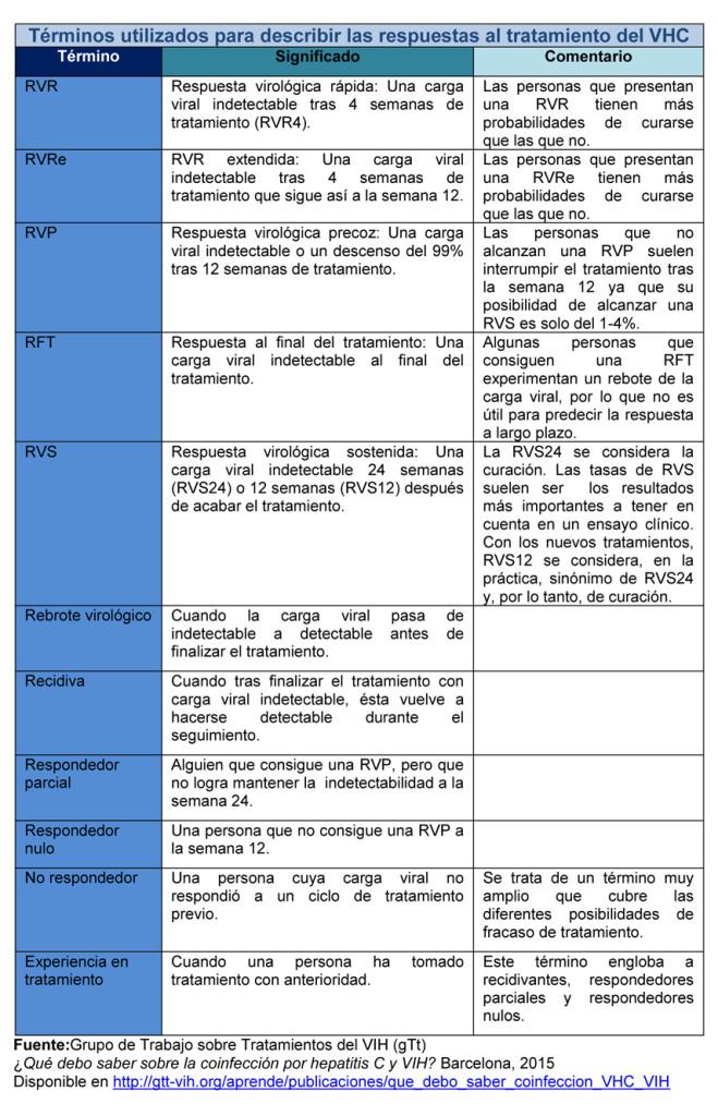 Varice cu hepatita C