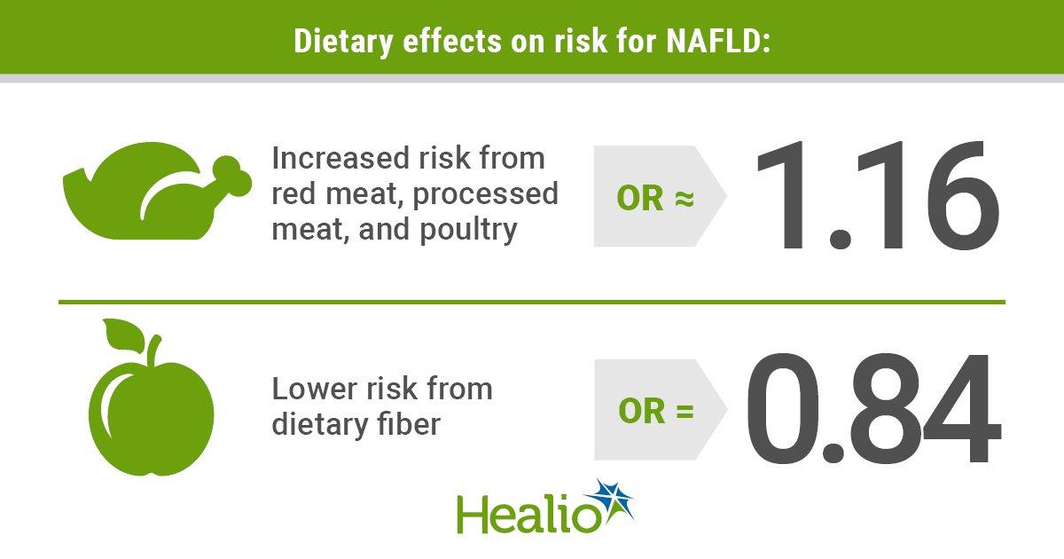 El consum de fibra dietètica pot reduir el risc de NAFLD entre múltiples ètnies