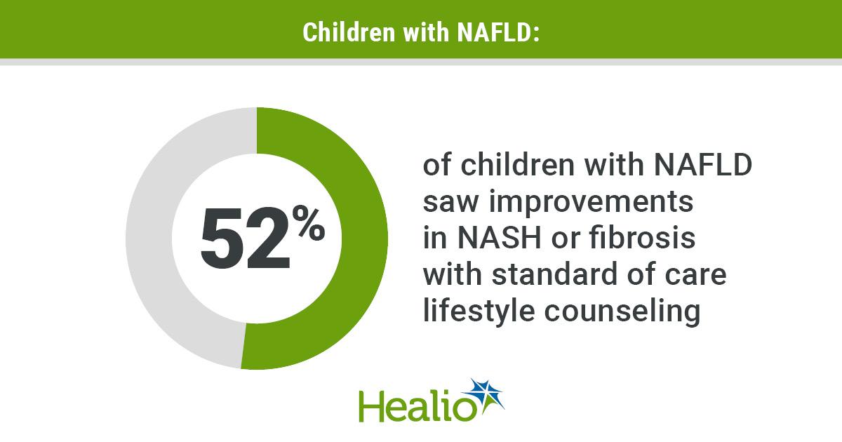 El asesoramiento sobre el estilo de vida estándar mejora la NASH y la fibrosis en niños con NAFLD